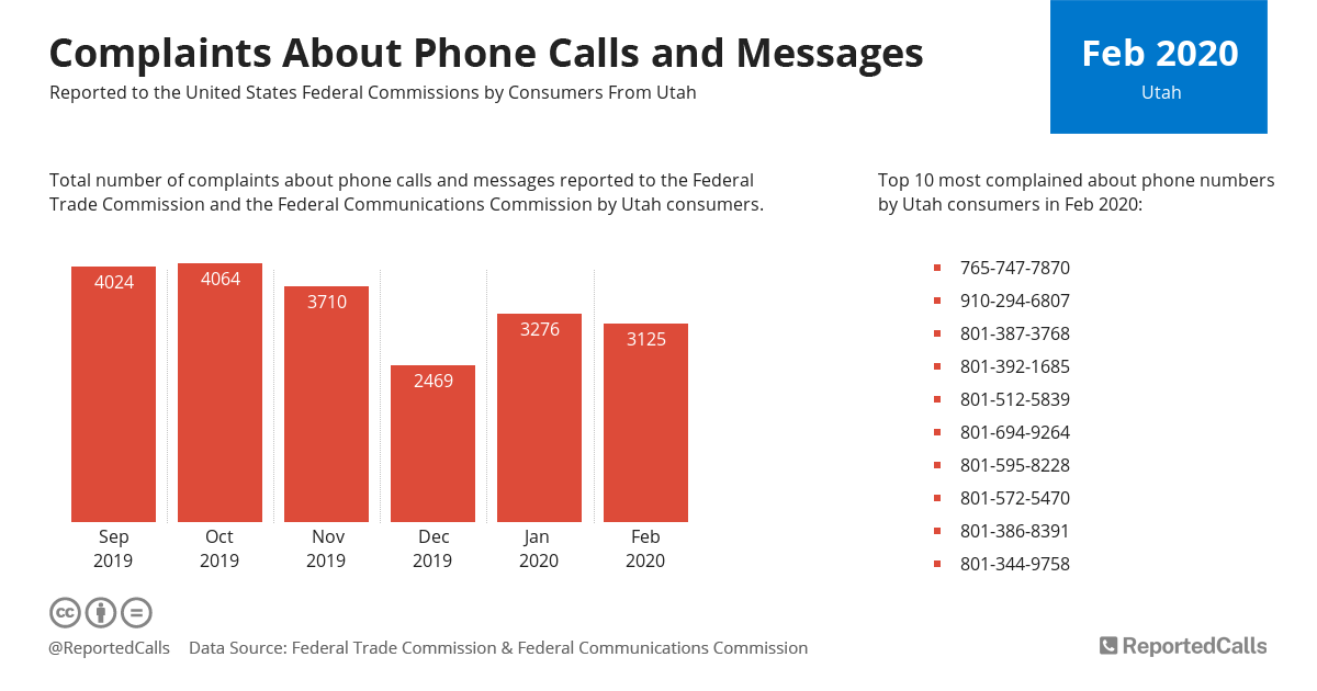 Infographic: Complaints about phone calls and messages from Utah (February 2020) | ReportedCalls