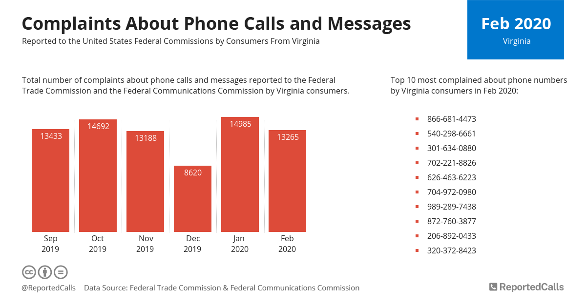 Infographic: Complaints about phone calls and messages from Virginia (February 2020) | ReportedCalls