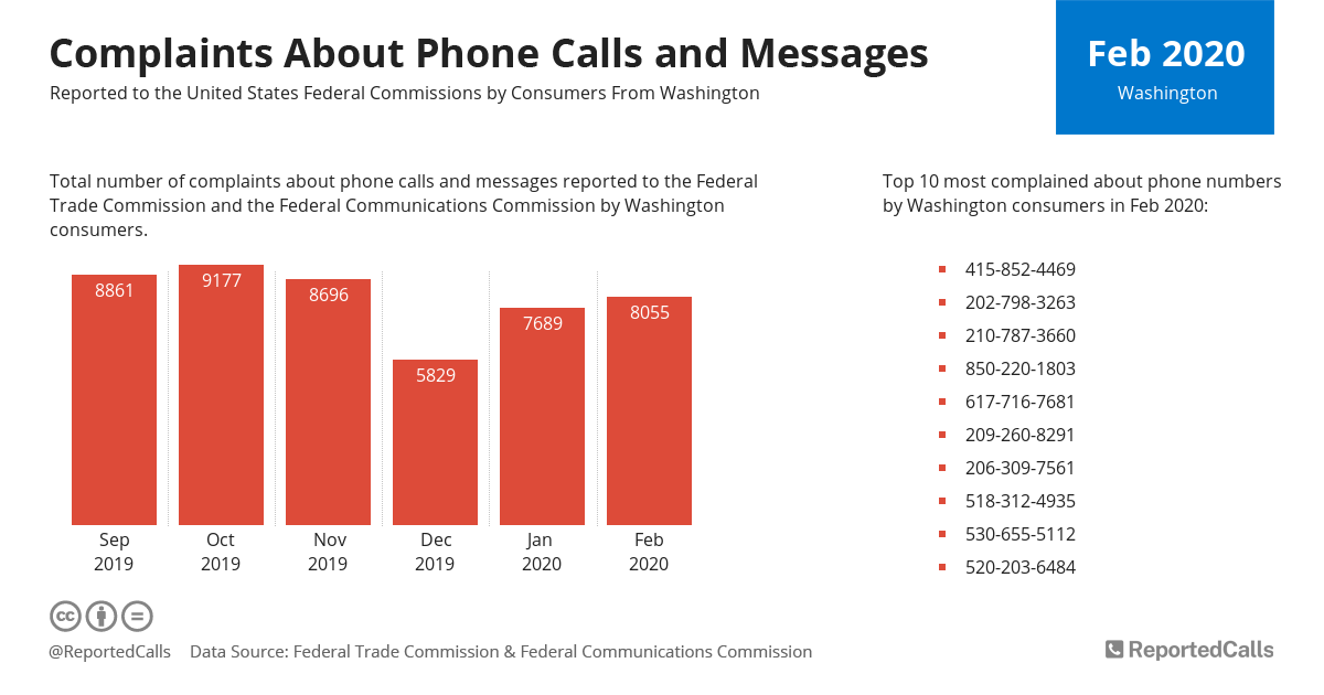 Infographic: Complaints about phone calls and messages from Washington (February 2020) | ReportedCalls