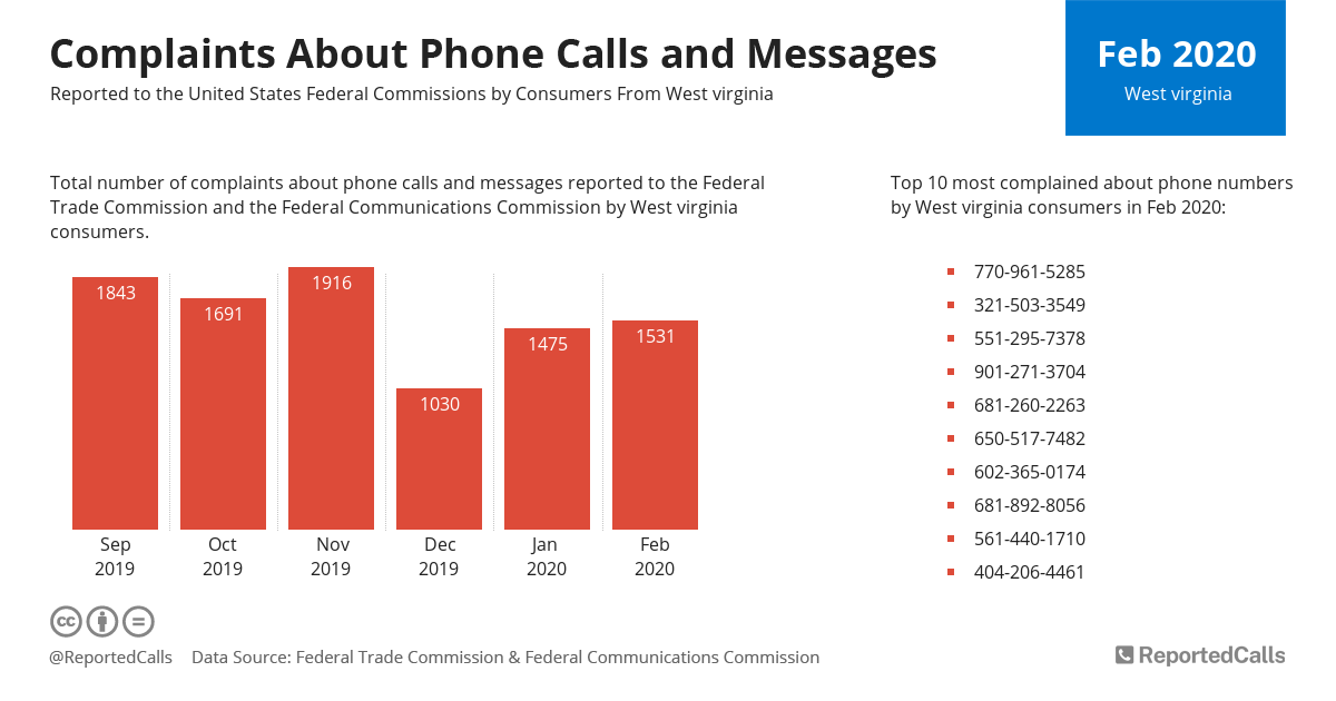Infographic: Complaints about phone calls and messages from West Virginia (February 2020)   ReportedCalls