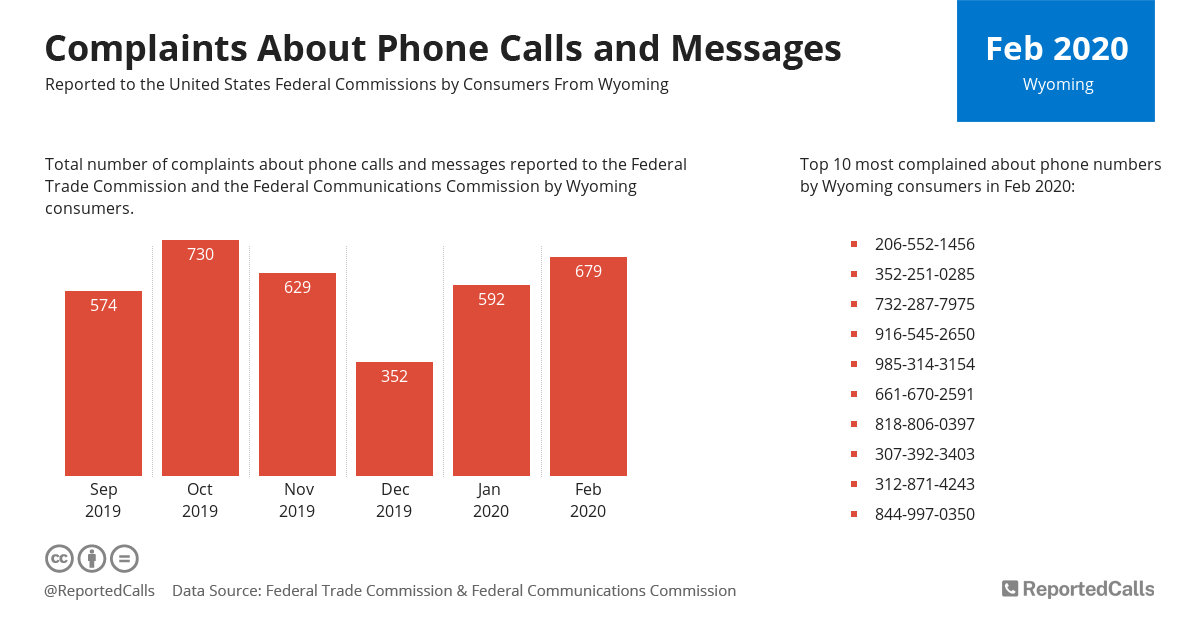 Infographic: Complaints about phone calls and messages from Wyoming (February 2020) | ReportedCalls