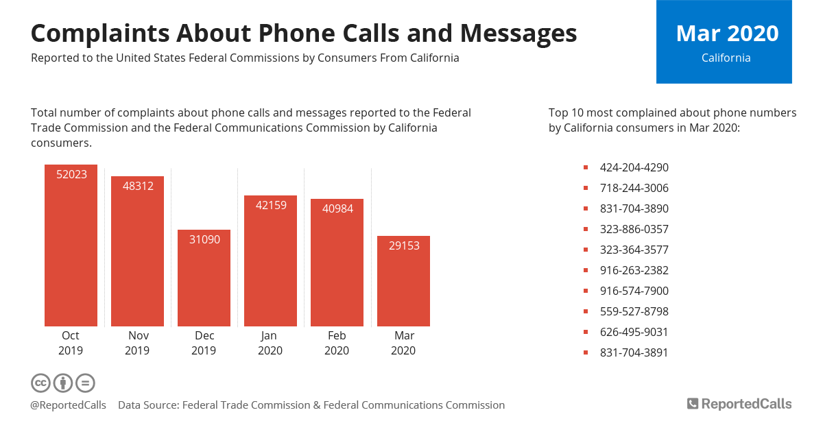Infographic: Complaints about phone calls and messages from California (March 2020)   ReportedCalls