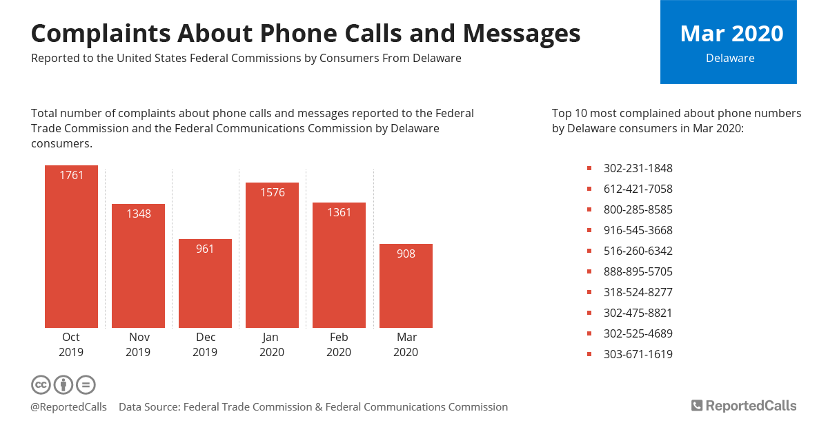 Infographic: Complaints about phone calls and messages from Delaware (March 2020) | ReportedCalls