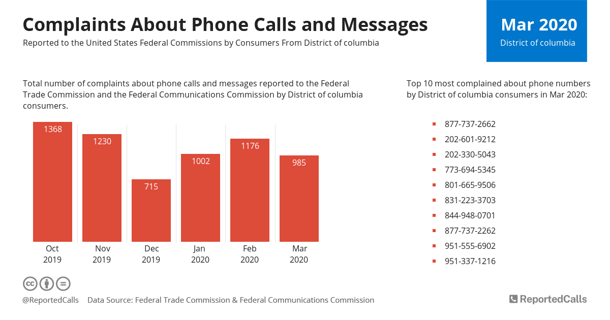 Infographic: Complaints about phone calls and messages from District Of Columbia (March 2020)   ReportedCalls