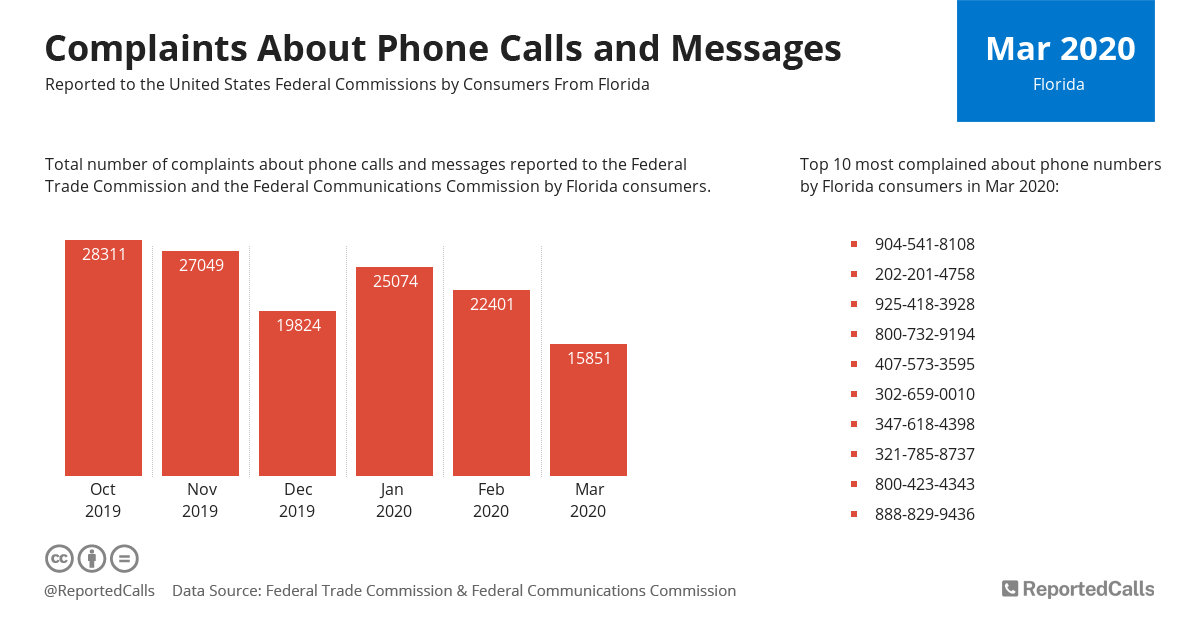 Infographic: Complaints about phone calls and messages from Florida (March 2020) | ReportedCalls