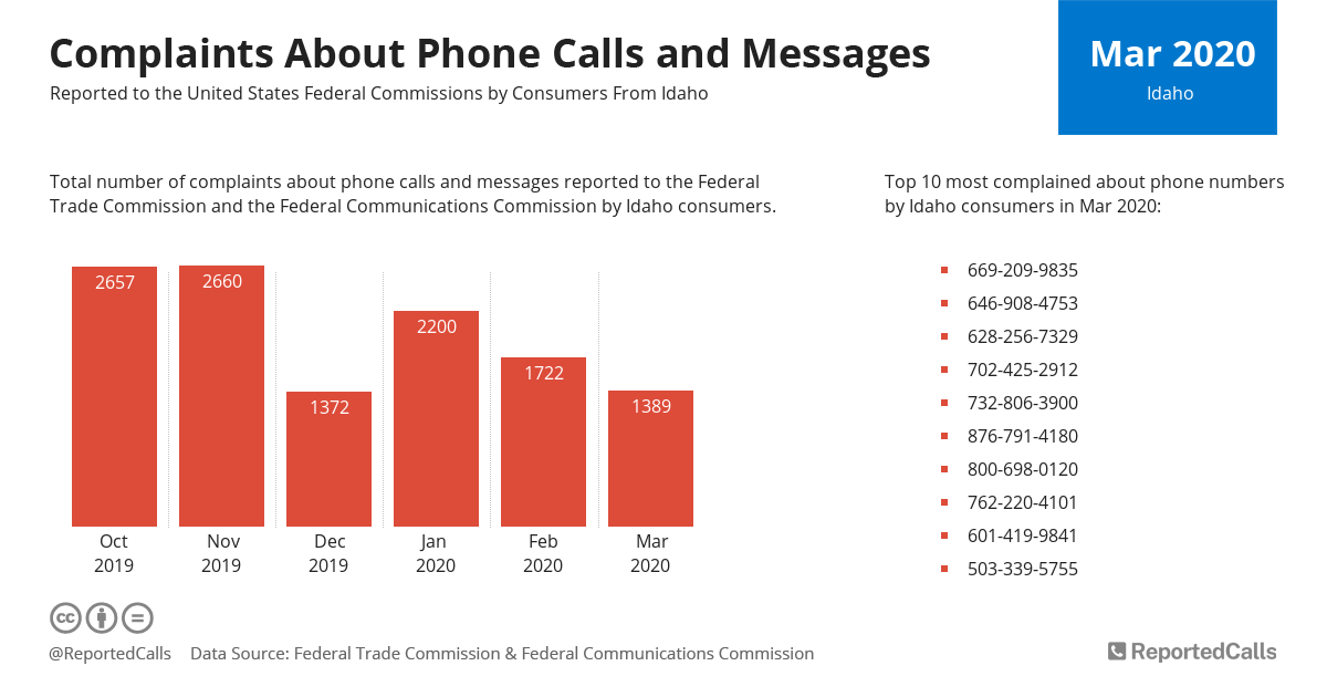 Infographic: Complaints about phone calls and messages from Idaho (March 2020) | ReportedCalls