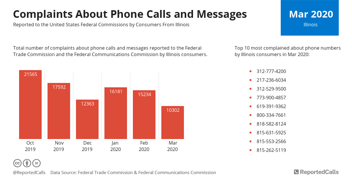Infographic: Complaints about phone calls and messages from Illinois (March 2020) | ReportedCalls