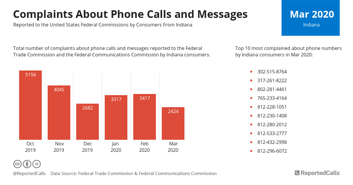 Infographic: Complaints about phone calls and messages from Indiana (March 2020) | ReportedCalls