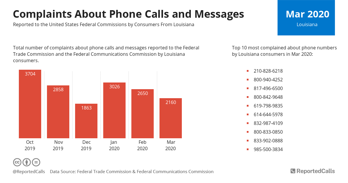 Infographic: Complaints about phone calls and messages from Louisiana (March 2020) | ReportedCalls