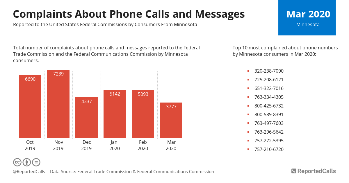 Infographic: Complaints about phone calls and messages from Minnesota (March 2020) | ReportedCalls