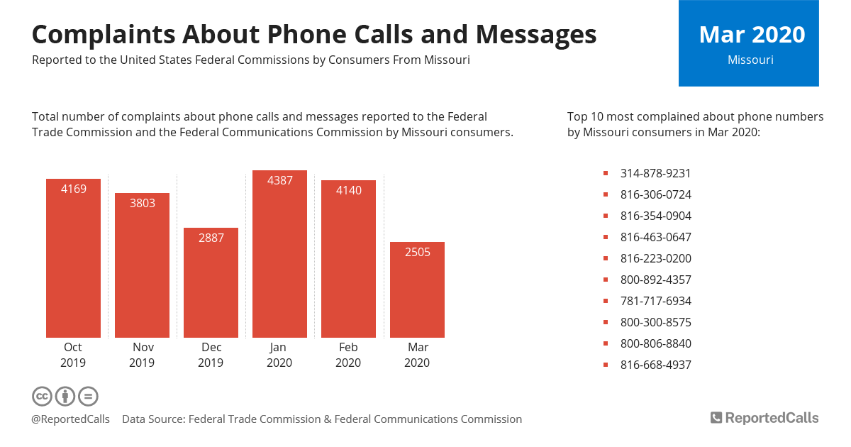 Infographic: Complaints about phone calls and messages from Missouri (March 2020)   ReportedCalls