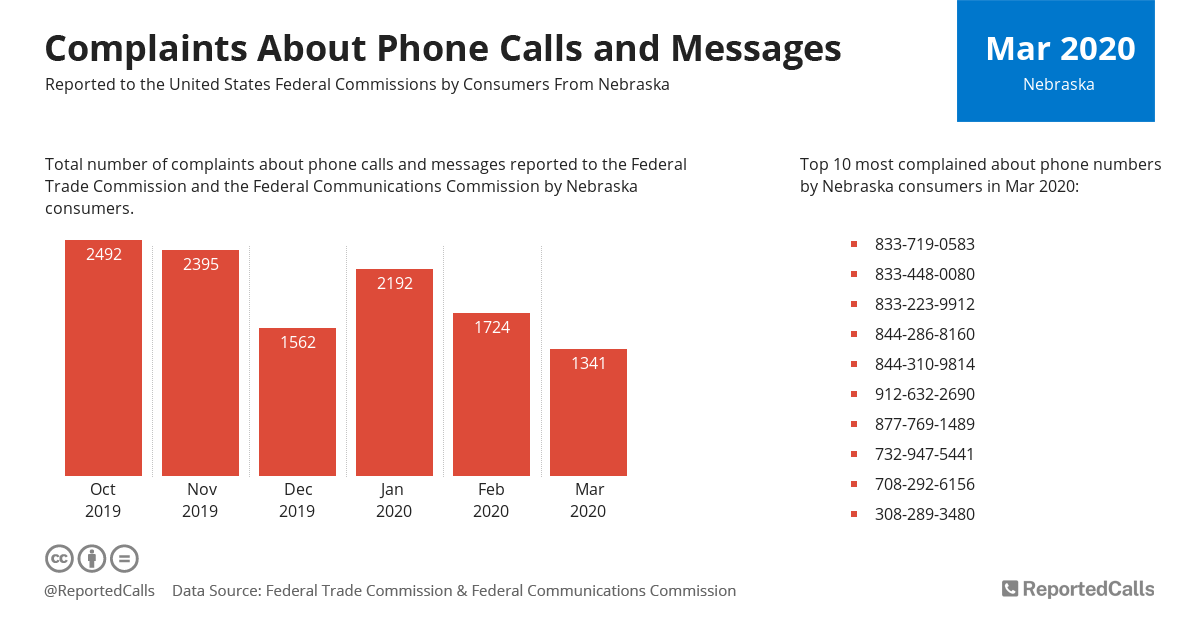 Infographic: Complaints about phone calls and messages from Nebraska (March 2020) | ReportedCalls