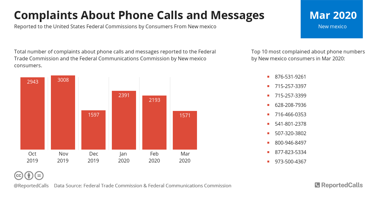 Infographic: Complaints about phone calls and messages from New Mexico (March 2020)   ReportedCalls