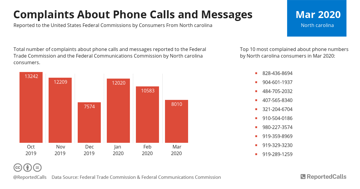 Infographic: Complaints about phone calls and messages from North Carolina (March 2020) | ReportedCalls