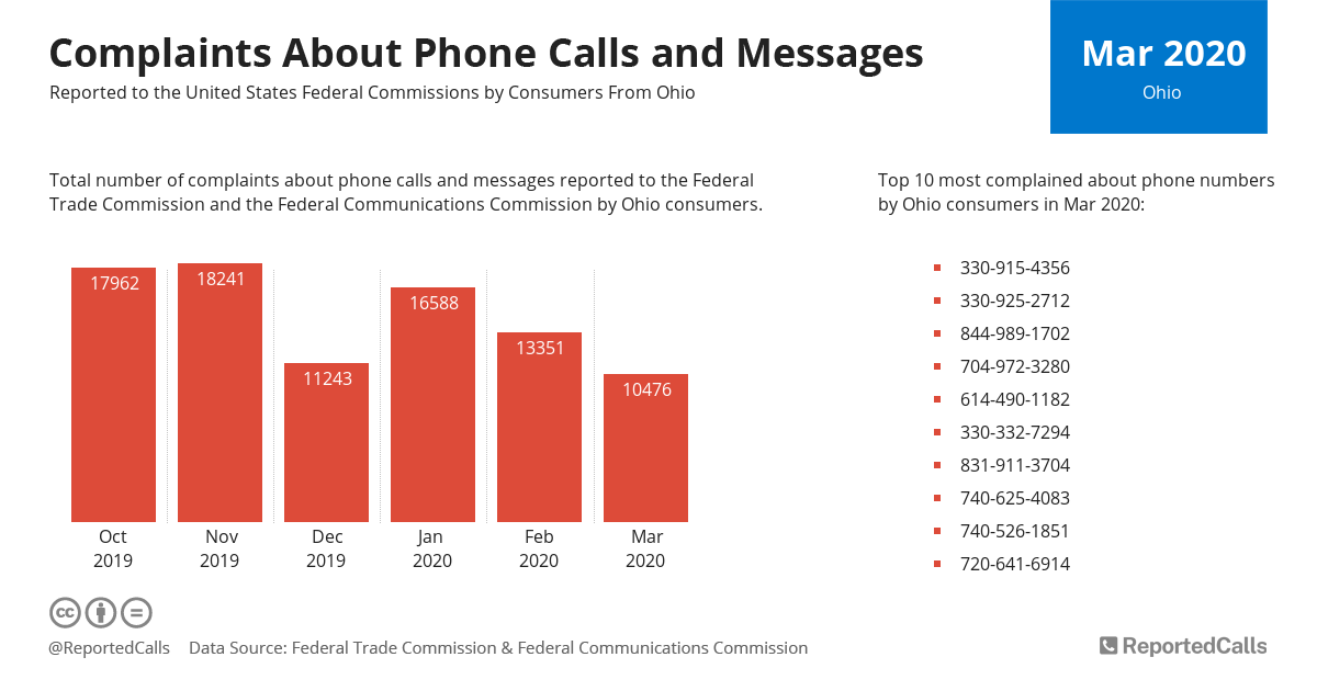Infographic: Complaints about phone calls and messages from Ohio (March 2020) | ReportedCalls