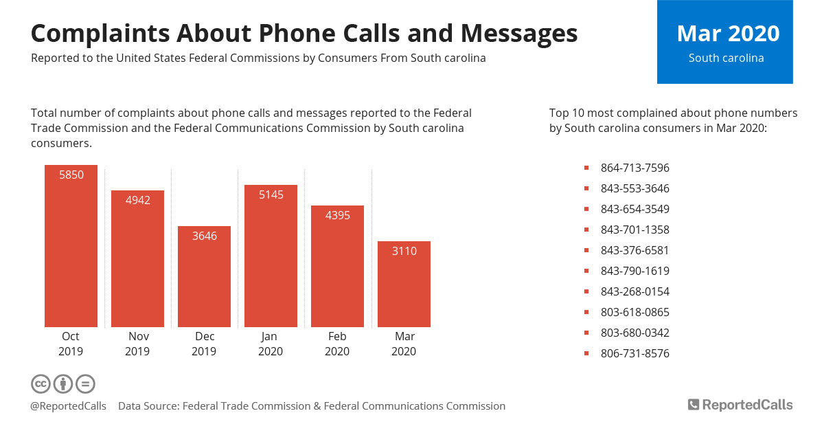 Infographic: Complaints about phone calls and messages from South Carolina (March 2020) | ReportedCalls