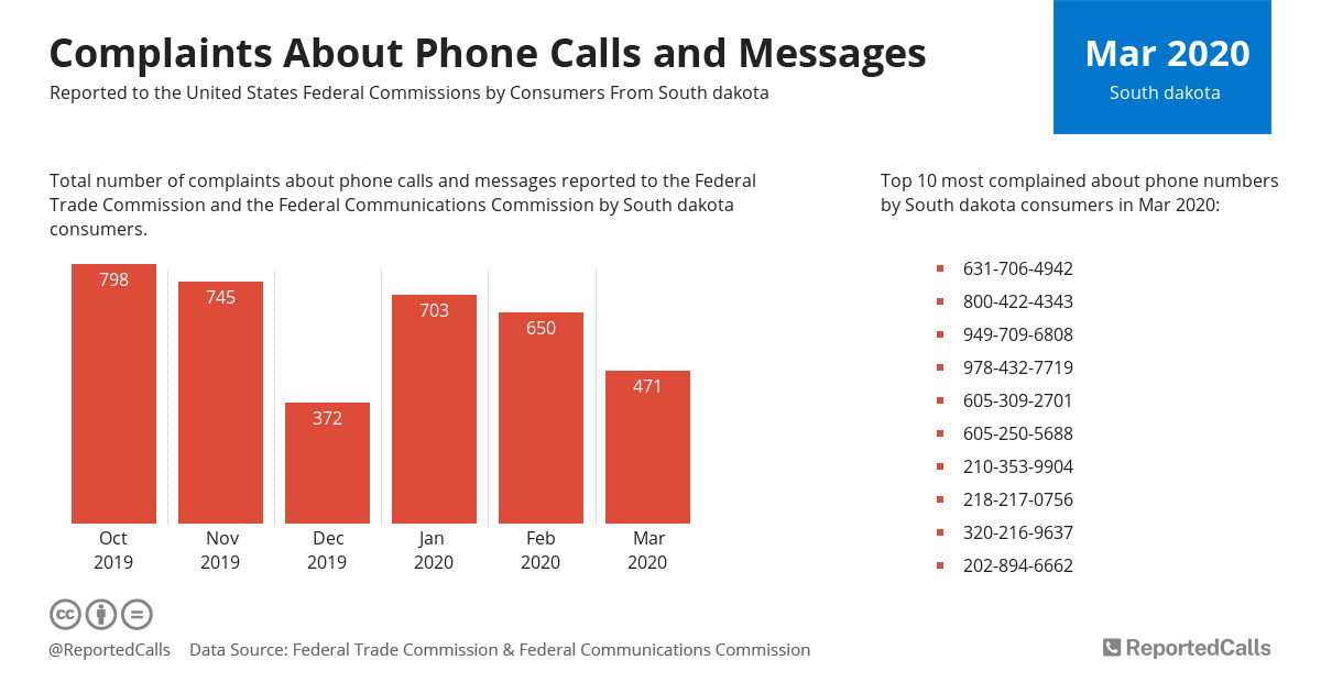 Infographic: Complaints about phone calls and messages from South Dakota (March 2020) | ReportedCalls