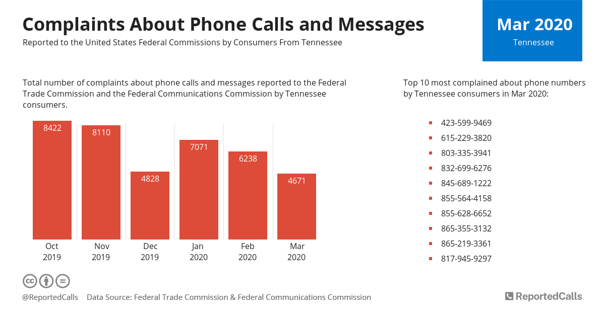 Infographic: Complaints about phone calls and messages from Tennessee (March 2020) | ReportedCalls