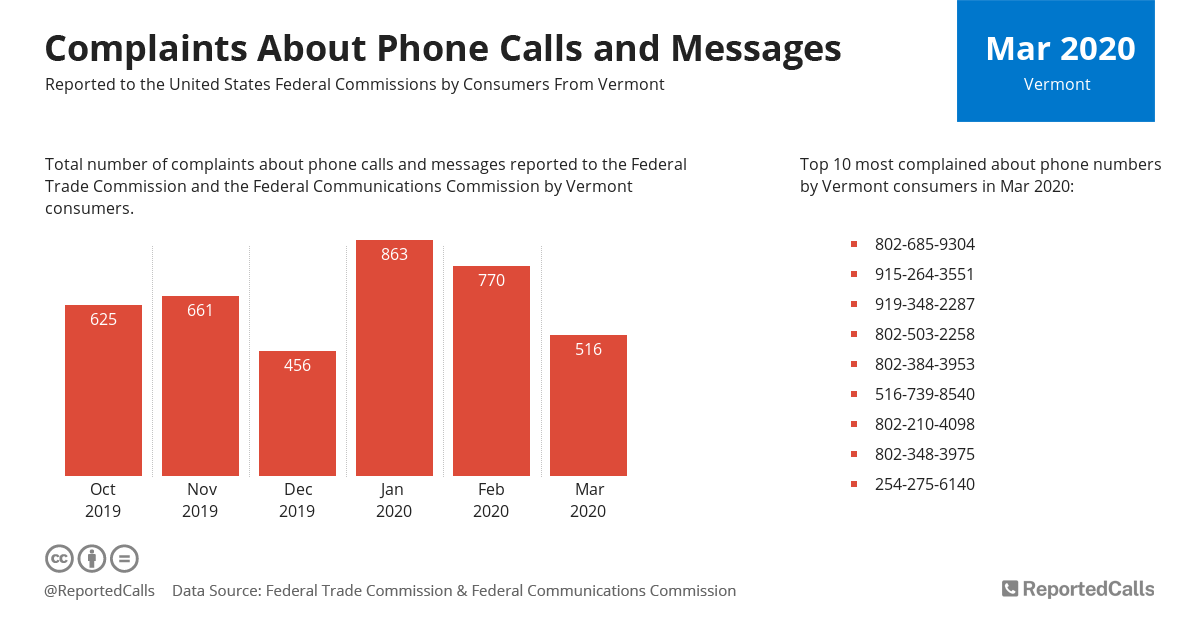 Infographic: Complaints about phone calls and messages from Vermont (March 2020) | ReportedCalls