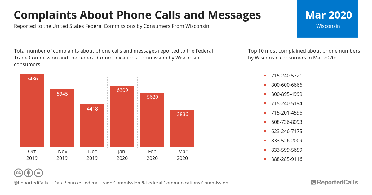 Infographic: Complaints about phone calls and messages from Wisconsin (March 2020) | ReportedCalls