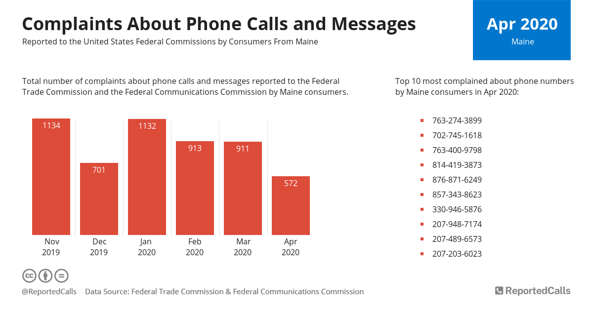 Infographic: Complaints about phone calls and messages from Maine (April 2020) | ReportedCalls