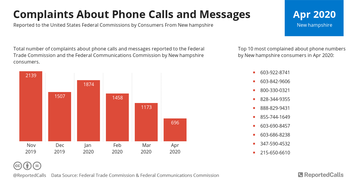 Infographic: Complaints about phone calls and messages from New Hampshire (April 2020) | ReportedCalls