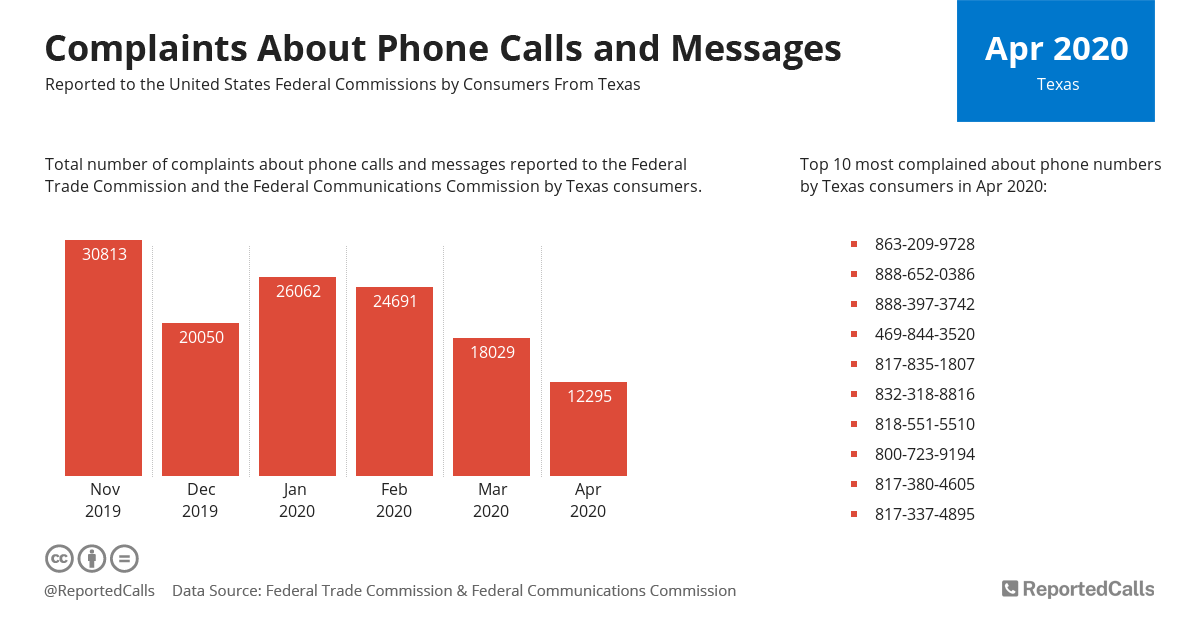 Infographic: Complaints about phone calls and messages from Texas (April 2020) | ReportedCalls