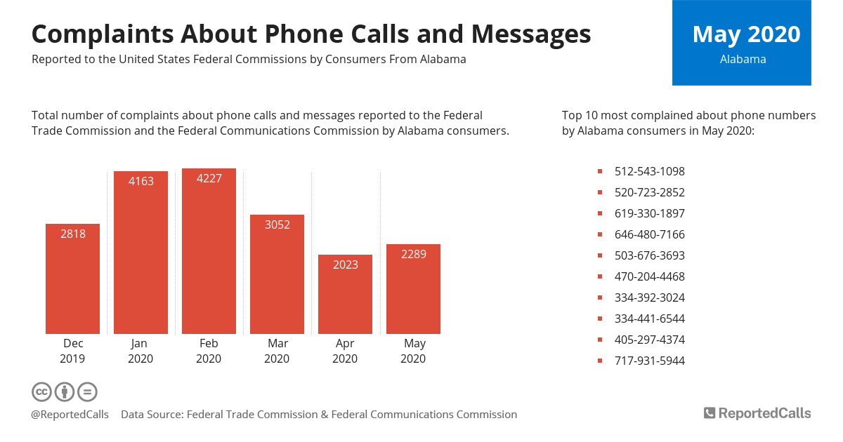 Infographic: Complaints about phone calls and messages from Alabama (May 2020) | ReportedCalls