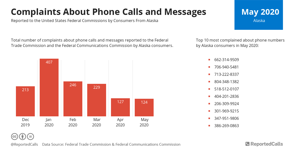 Infographic: Complaints about phone calls and messages from Alaska (May 2020)   ReportedCalls