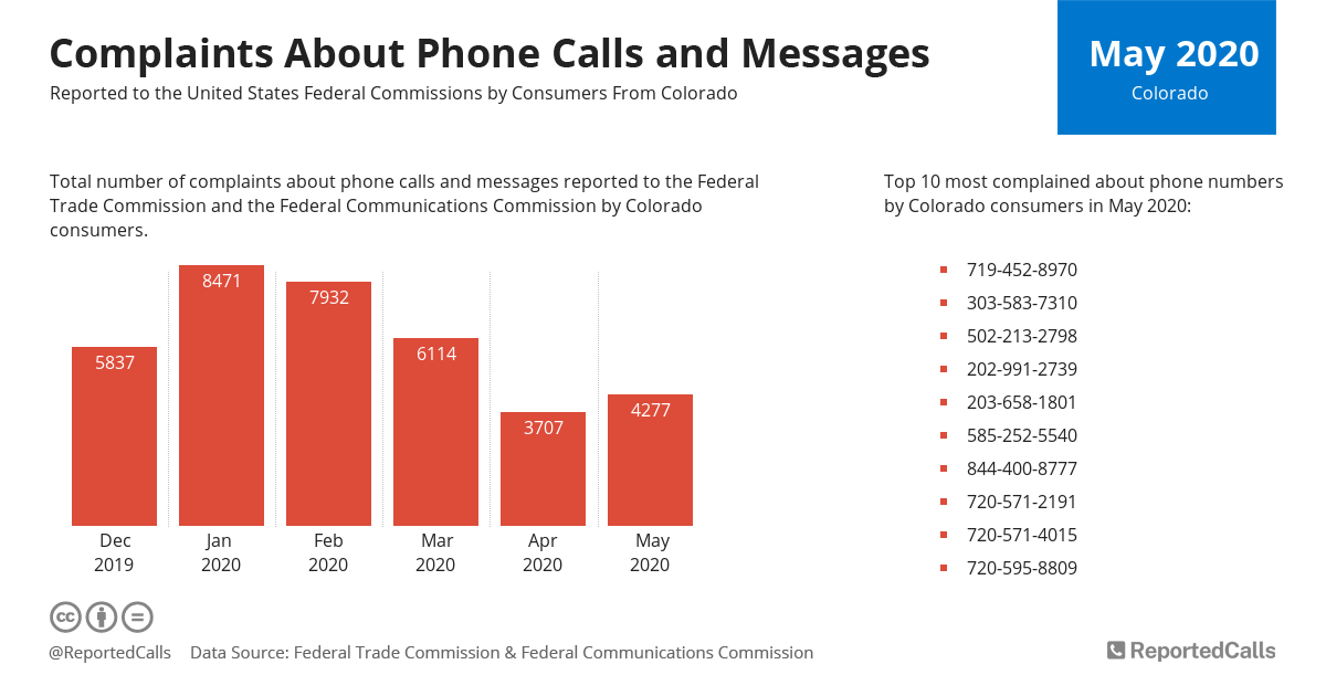 Infographic: Complaints about phone calls and messages from Colorado (May 2020) | ReportedCalls