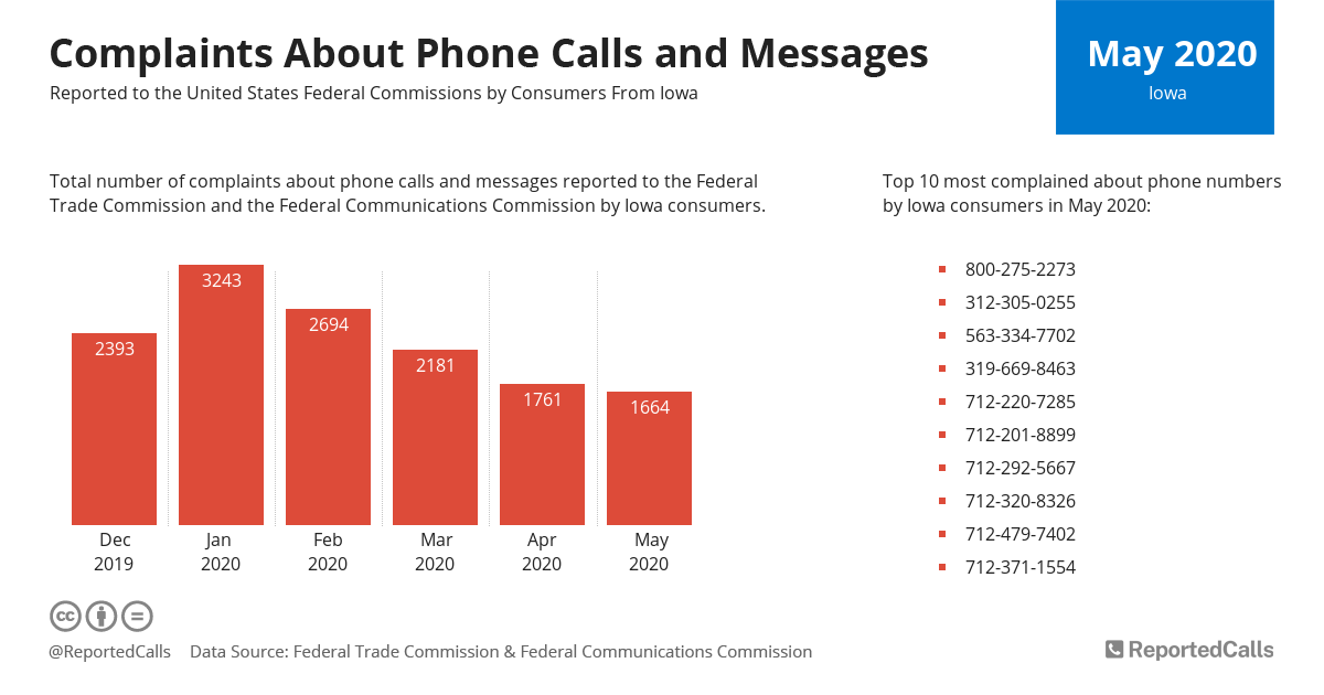 Infographic: Complaints about phone calls and messages from Iowa (May 2020) | ReportedCalls