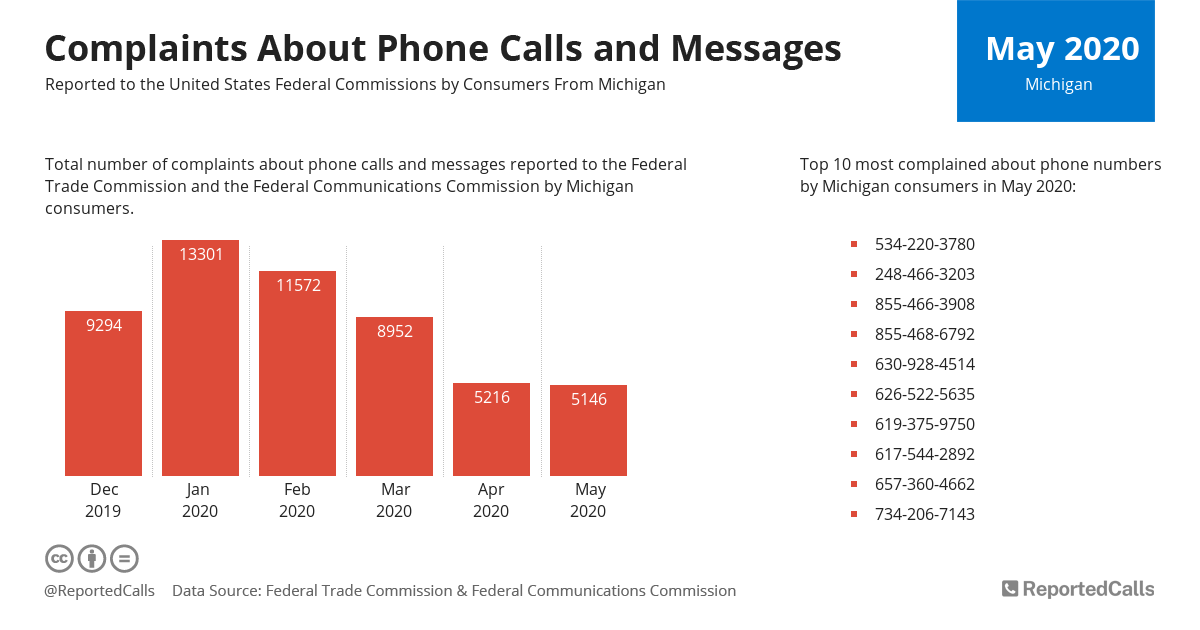 Infographic: Complaints about phone calls and messages from Michigan (May 2020) | ReportedCalls