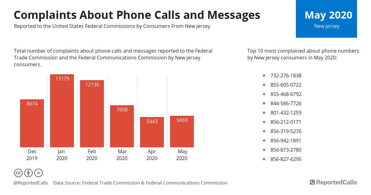 Infographic: Complaints about phone calls and messages from New Jersey (May 2020) | ReportedCalls