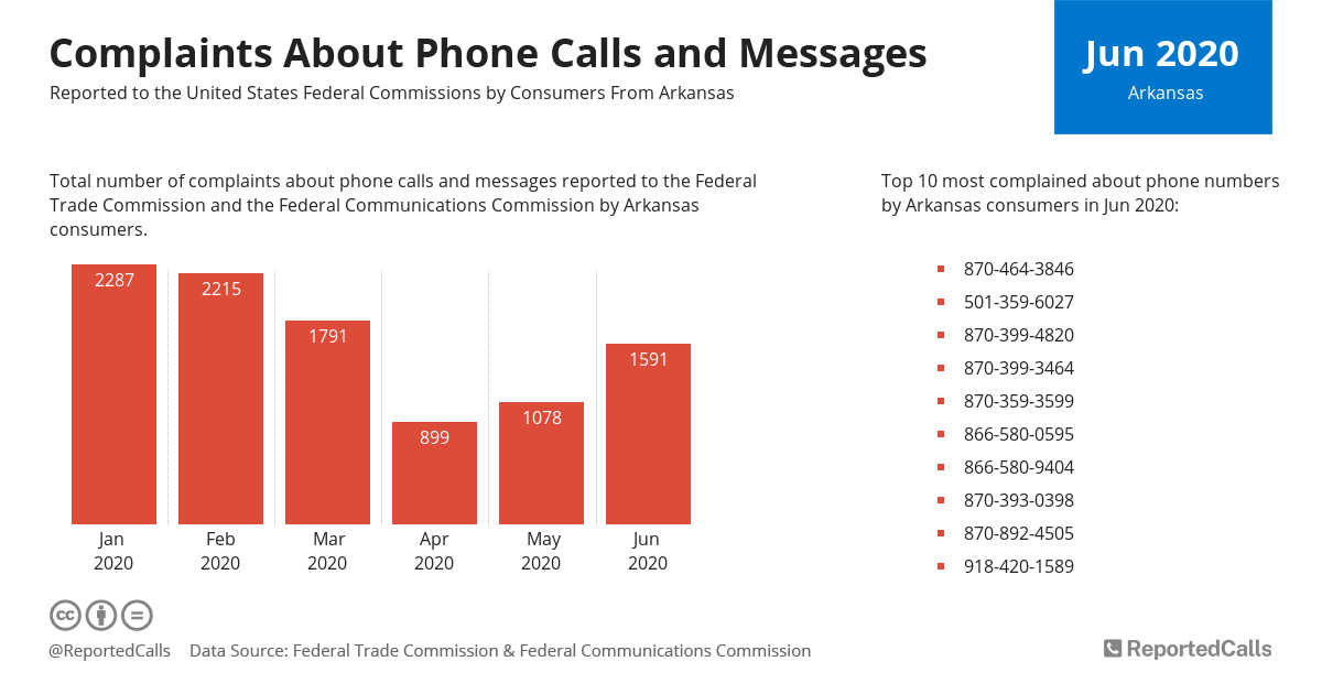 Infographic: Complaints about phone calls and messages from Arkansas (June 2020) | ReportedCalls