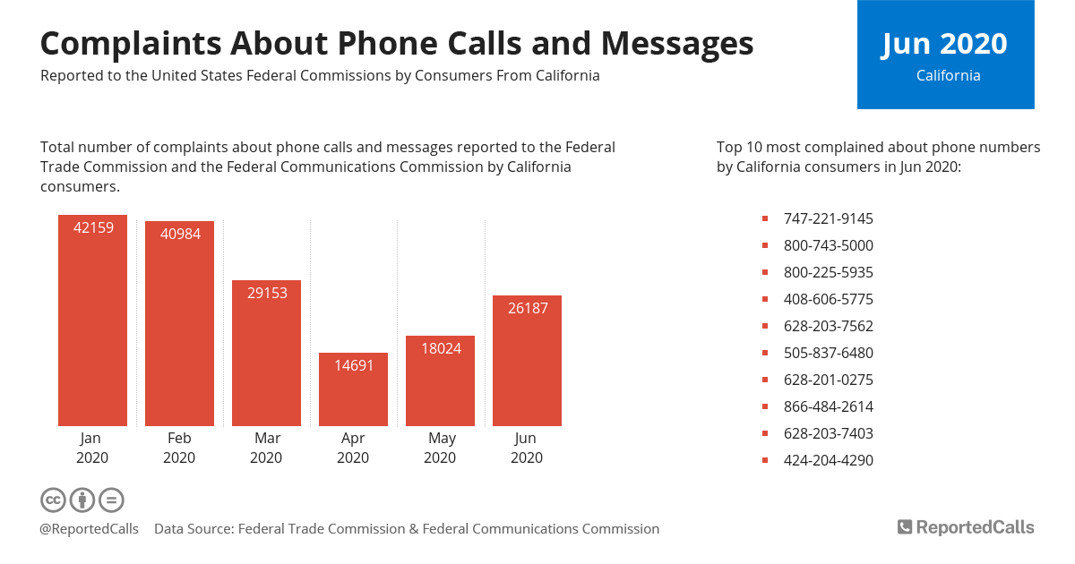 Infographic: Complaints about phone calls and messages from California (June 2020) | ReportedCalls