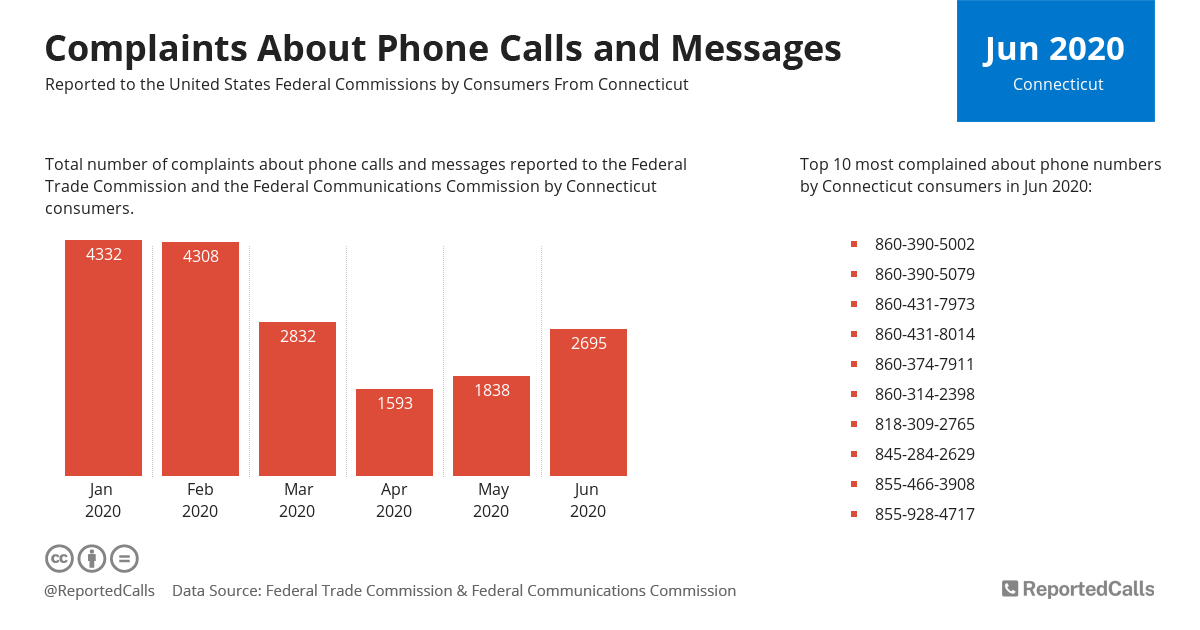 Infographic: Complaints about phone calls and messages from Connecticut (June 2020) | ReportedCalls