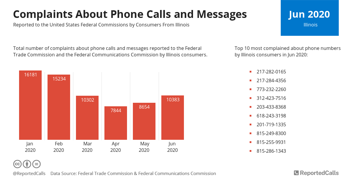 Infographic: Complaints about phone calls and messages from Illinois (June 2020)   ReportedCalls