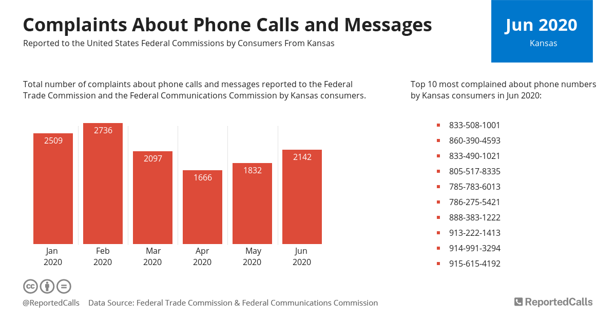 Infographic: Complaints about phone calls and messages from Kansas (June 2020) | ReportedCalls