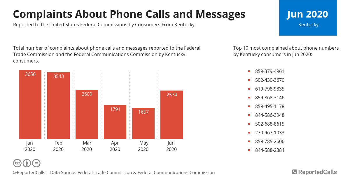 Infographic: Complaints about phone calls and messages from Kentucky (June 2020)   ReportedCalls