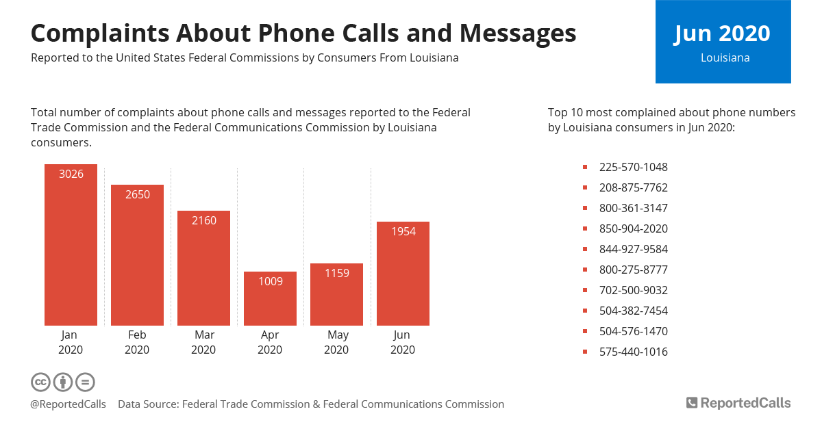 Infographic: Complaints about phone calls and messages from Louisiana (June 2020)   ReportedCalls