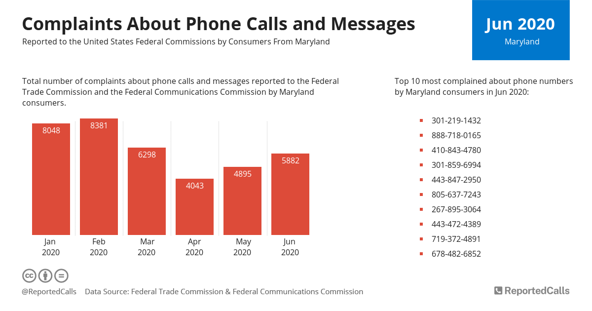 Infographic: Complaints about phone calls and messages from Maryland (June 2020)   ReportedCalls