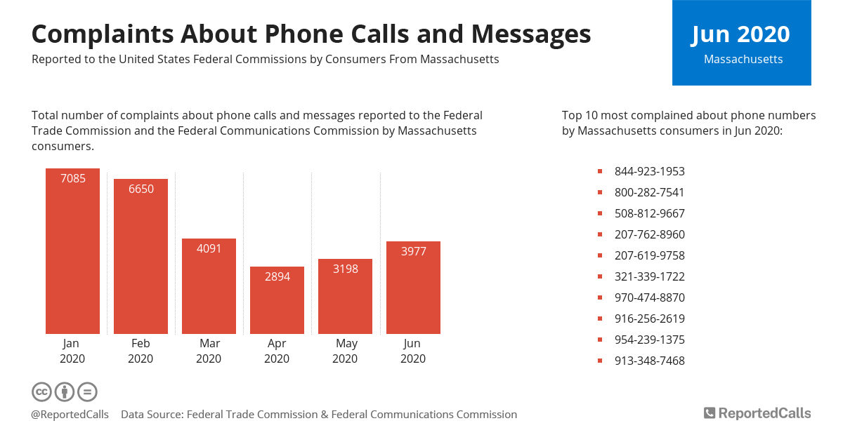 Infographic: Complaints about phone calls and messages from Massachusetts (June 2020) | ReportedCalls