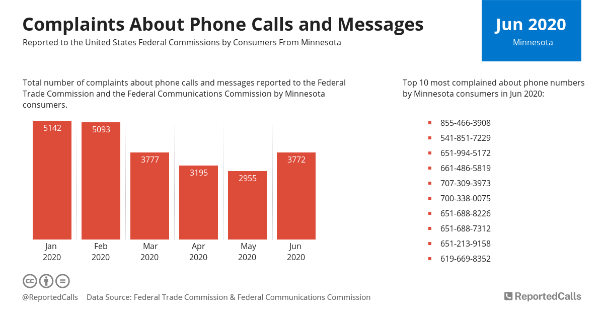 Infographic: Complaints about phone calls and messages from Minnesota (June 2020) | ReportedCalls