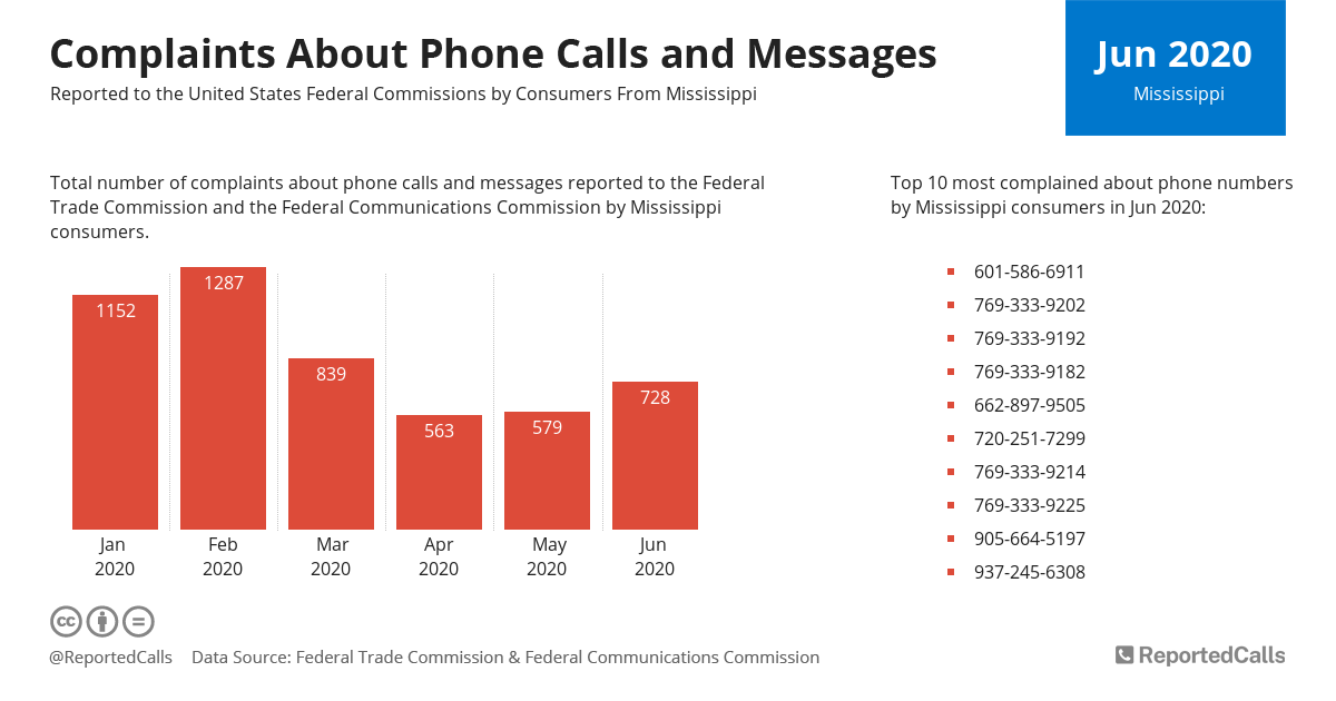 Infographic: Complaints about phone calls and messages from Mississippi (June 2020) | ReportedCalls