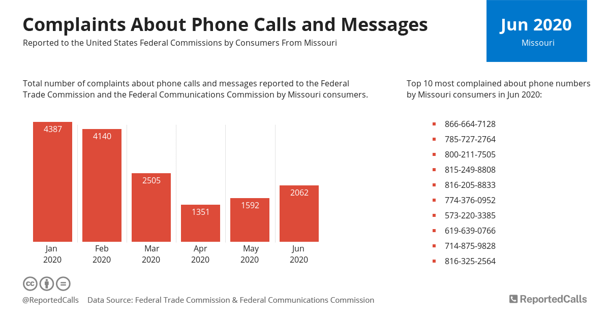 Infographic: Complaints about phone calls and messages from Missouri (June 2020) | ReportedCalls