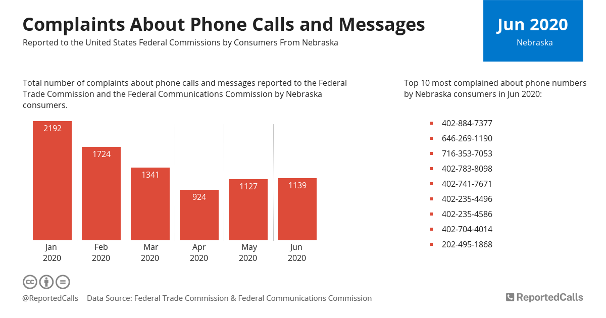 Infographic: Complaints about phone calls and messages from Nebraska (June 2020)   ReportedCalls