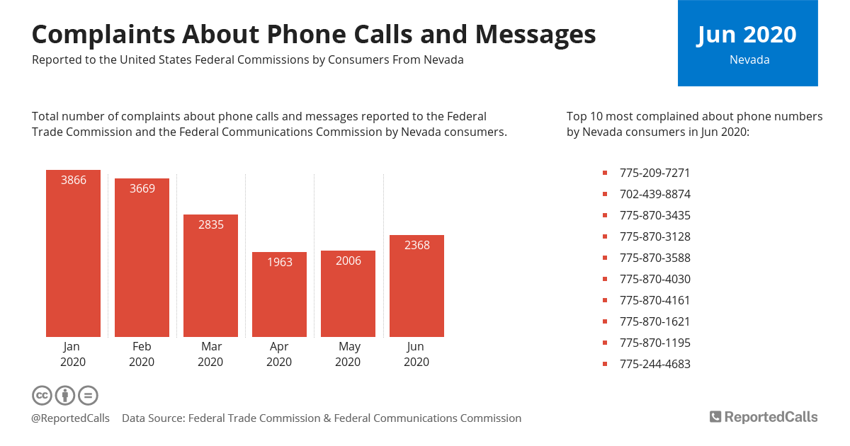 Infographic: Complaints about phone calls and messages from Nevada (June 2020) | ReportedCalls