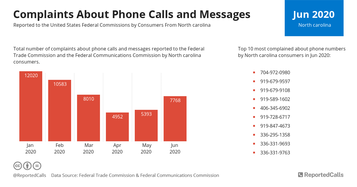 Infographic: Complaints about phone calls and messages from North Carolina (June 2020)   ReportedCalls