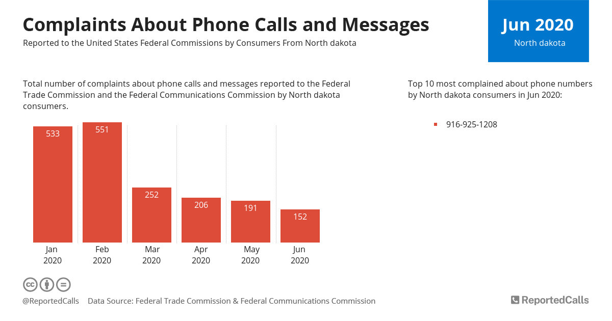Infographic: Complaints about phone calls and messages from North Dakota (June 2020) | ReportedCalls