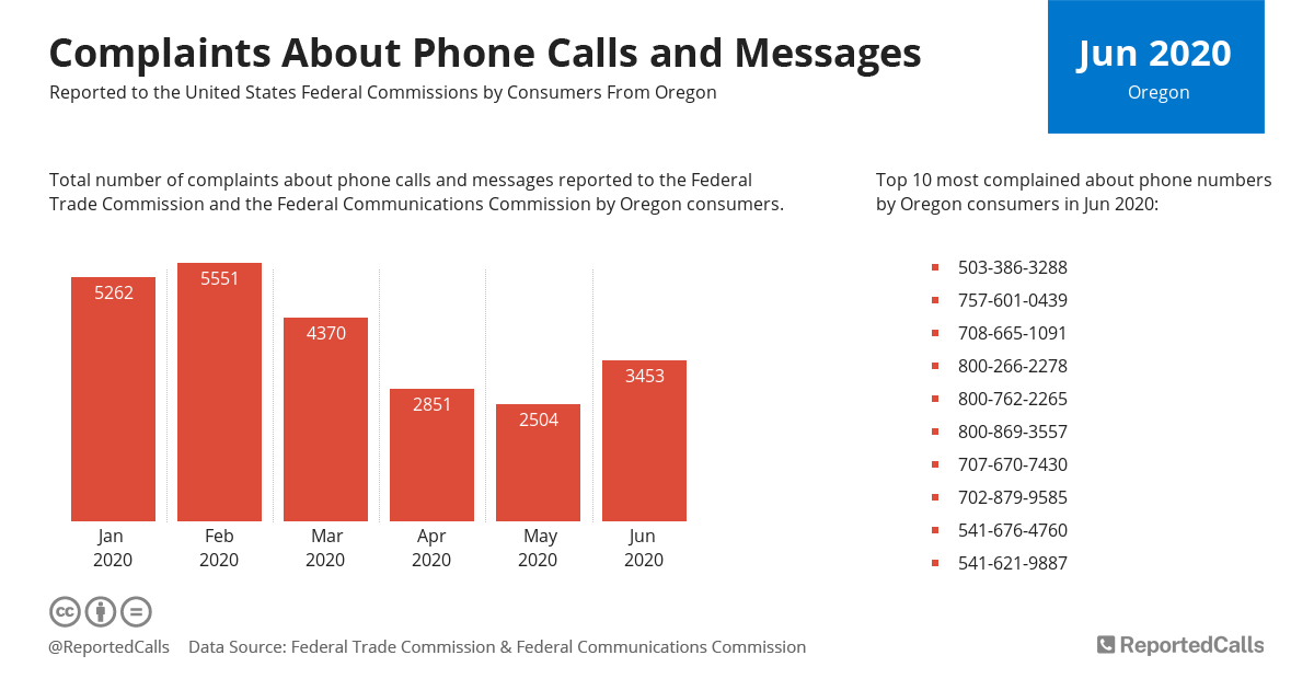 Infographic: Complaints about phone calls and messages from Oregon (June 2020)   ReportedCalls